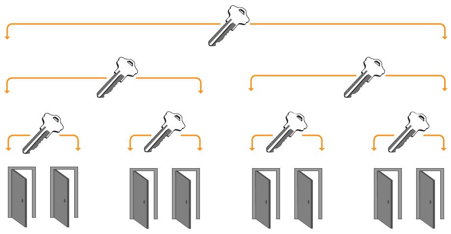 Master lock system